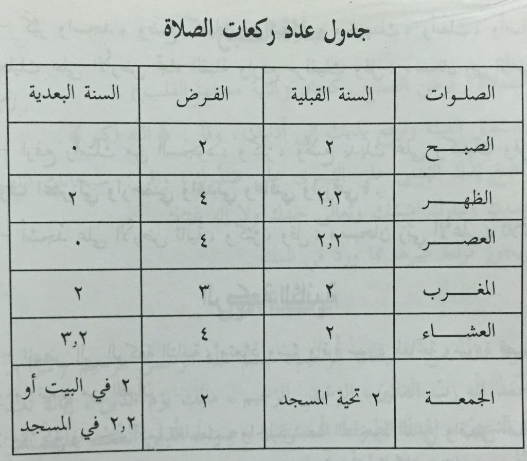جدول كم عدد الركعات لجميع الصلوات رمضان 2020